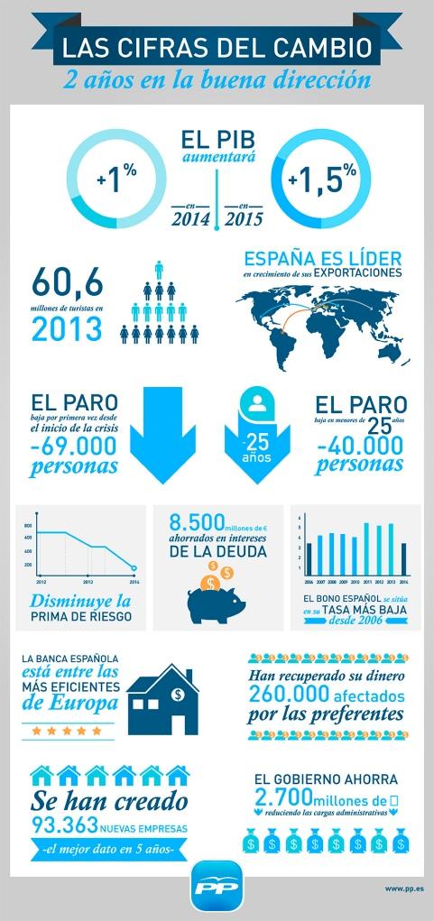 infografía_PPmiercoles